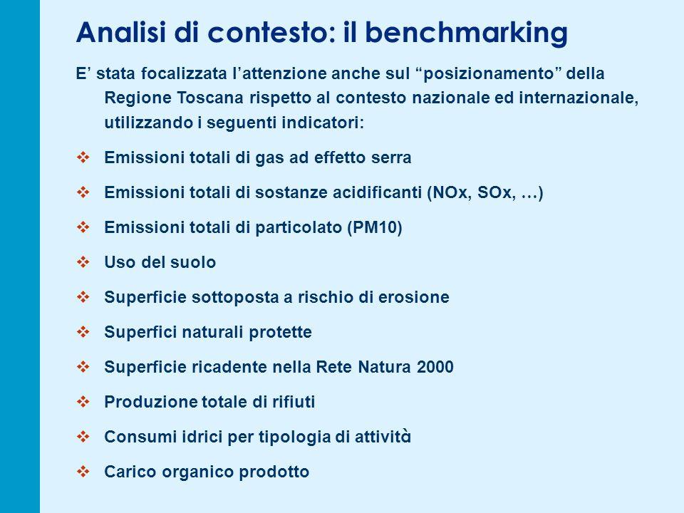 Analisi di contesto: il benchmarking E stata focalizzata l attenzione anche sul posizionamento della Regione Toscana rispetto al contesto nazionale ed internazionale, utilizzando i seguenti indicatori: Emissioni totali di gas ad effetto serra Emissioni totali di sostanze acidificanti (NOx, SOx, … ) Emissioni totali di particolato (PM10) Uso del suolo Superficie sottoposta a rischio di erosione Superfici naturali protette Superficie ricadente nella Rete Natura 2000 Produzione totale di rifiuti Consumi idrici per tipologia di attivit à Carico organico prodotto