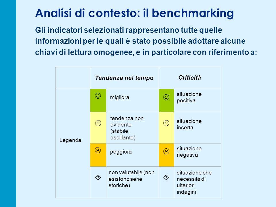 Analisi di contesto: il benchmarking Gli indicatori selezionati rappresentano tutte quelle informazioni per le quali è stato possibile adottare alcune