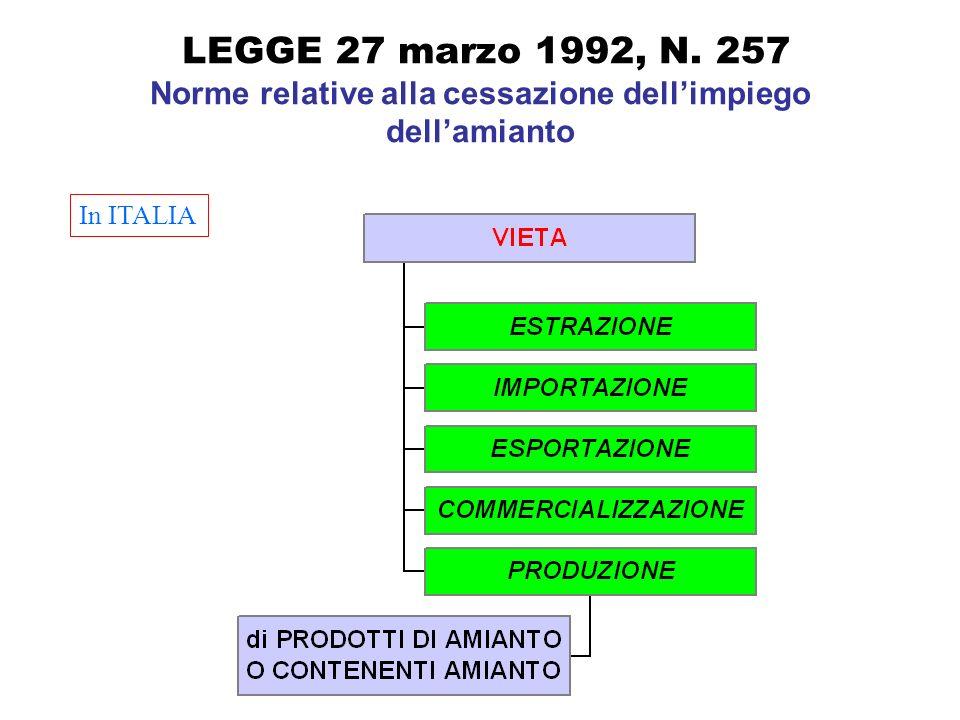LEGGE 27 marzo 1992, N. 257 Norme relative alla cessazione dellimpiego dellamianto In ITALIA