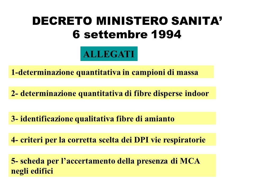 DECRETO MINISTERO SANITA 6 settembre 1994 ALLEGATI 1-determinazione quantitativa in campioni di massa 3- identificazione qualitativa fibre di amianto