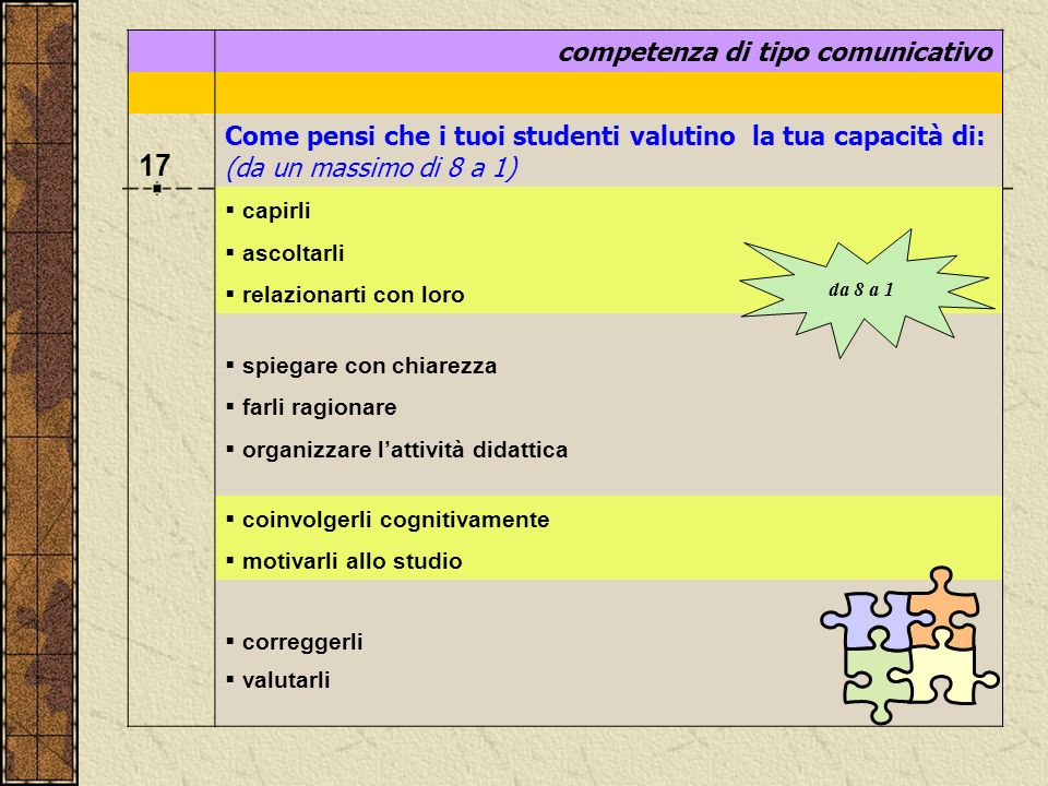 competenza di tipo comunicativo 17 Come pensi che i tuoi studenti valutino la tua capacità di: (da un massimo di 8 a 1) capirli ascoltarli relazionart