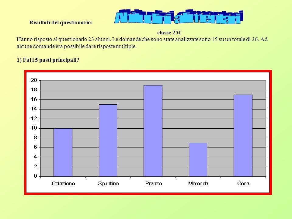 Risultati del questionario: classe 2M Hanno risposto al questionario 23 alunni.
