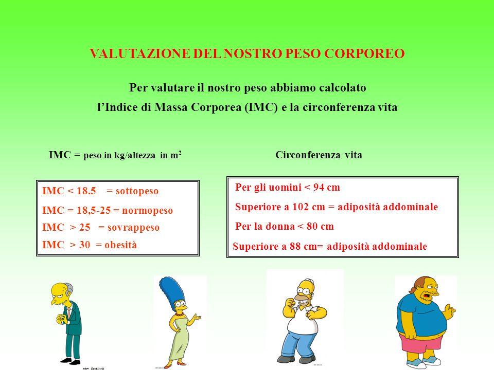 VALUTAZIONE DEL NOSTRO PESO CORPOREO Per gli uomini < 94 cm Superiore a 102 cm = adiposità addominale Per la donna < 80 cm Superiore a 88 cm= adiposità addominale IMC = peso in kg/altezza in m 2 IMC < 18.5 = sottopeso IMC = 18,5-25 = normopeso IMC > 25 = sovrappeso IMC > 30 = obesità Circonferenza vita Per valutare il nostro peso abbiamo calcolato lIndice di Massa Corporea (IMC) e la circonferenza vita