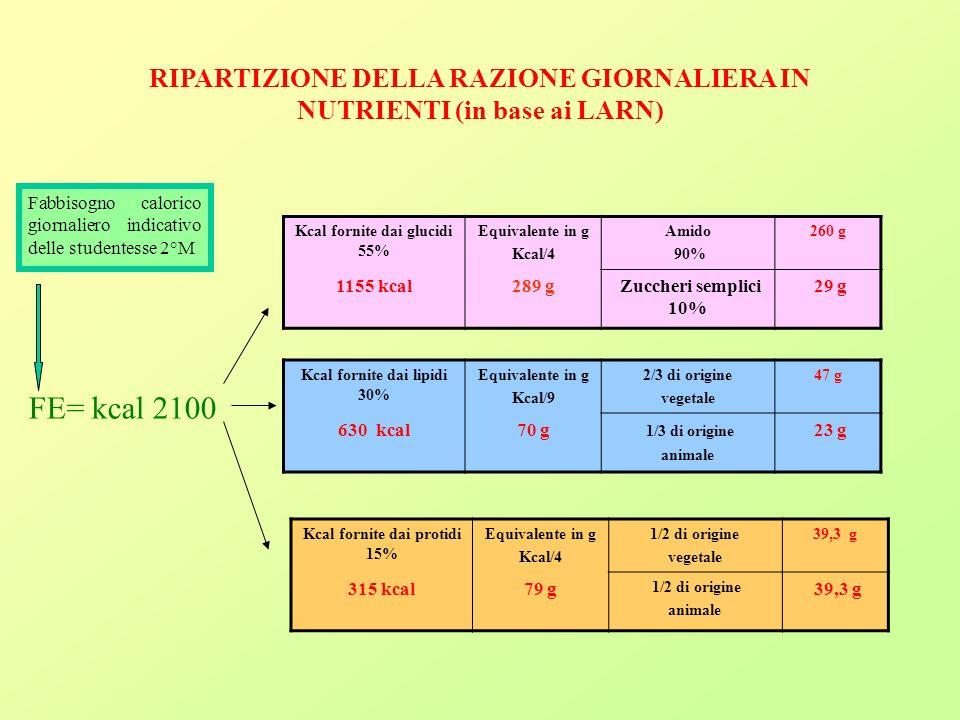RIPARTIZIONE DELLA RAZIONE GIORNALIERA IN NUTRIENTI (in base ai LARN) Fabbisogno calorico giornaliero indicativo delle studentesse 2°M FE= kcal 2100 Kcal fornite dai glucidi 55% Equivalente in g Kcal/4 Amido 90% 260 g 1155 kcal289 g Zuccheri semplici 10% 29 g Kcal fornite dai lipidi 30% Equivalente in g Kcal/9 2/3 di origine vegetale 47 g 630 kcal70 g 1/3 di origine animale 23 g Kcal fornite dai protidi 15% Equivalente in g Kcal/4 1/2 di origine vegetale 39,3 g 315 kcal79 g 1/2 di origine animale 39,3 g