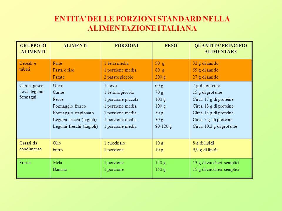 GRUPPO DI ALIMENTI ALIMENTIPORZIONIPESOQUANTITA PRINCIPIO ALIMENTARE Cereali e tuberi Pane Pasta o riso Patate 1 fetta media 1 porzione media 2 patate piccole 50 g 80 g 200 g 32 g di amido 59 g di amido 27 g di amido Carne, pesce uova, legumi, formaggi Uovo Carne Pesce Formaggio fresco Formaggio stagionato Legumi secchi (fagioli) Legumi freschi (fagioli) 1 uovo 1 fettina piccola 1 porzione piccola 1 porzione media 60 g 70 g 100 g 50 g 30 g 80-120 g 7 g di proteine 15 g di proteine Circa 17 g di proteine Circa 18 g di proteine Circa 13 g di proteine Circa 7 g di proteine Circa 10,2 g di proteine Grassi da condimento Olio burro 1 cucchiaio 1 porzione 10 g 8 g di lipidi 9,9 g di lipidi FruttaMela Banana 1 porzione 150 g 13 g di zuccheri semplici 15 g di zuccheri semplici ENTITA DELLE PORZIONI STANDARD NELLA ALIMENTAZIONE ITALIANA