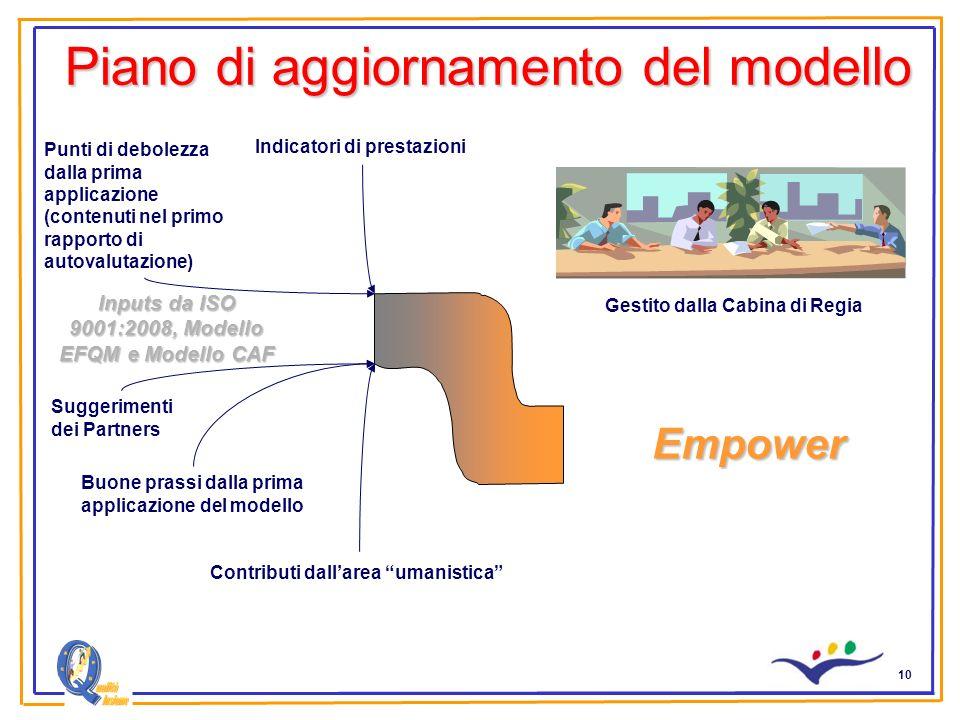 10 Piano di aggiornamento del modello Inputs da ISO 9001:2008, Modello EFQM e Modello CAF Empower Punti di debolezza dalla prima applicazione (contenu