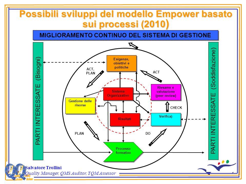 2 Possibili sviluppi del modello Empower basato sui processi (2010 ) Salvatore Trollini Quality Manager, QMS Auditor, TQM Assessor Risultati Processo formativo Sistema Organizzativo Esigenze, obiettivi e politiche Riesame e valutazione (peer review) Riesame e valutazione (peer review) Gestione delle risorse Verifica) MIGLIORAMENTO CONTINUO DEL SISTEMA DI GESTIONE ACT, PLAN PLANDO CHECK ACT PARTI INTERESSATE (Bisogni) PARTI INTERESSATE (Soddisfazione)