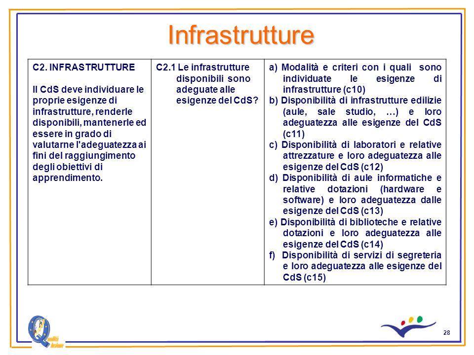 28 Infrastrutture C2. INFRASTRUTTURE Il CdS deve individuare le proprie esigenze di infrastrutture, renderle disponibili, mantenerle ed essere in grad