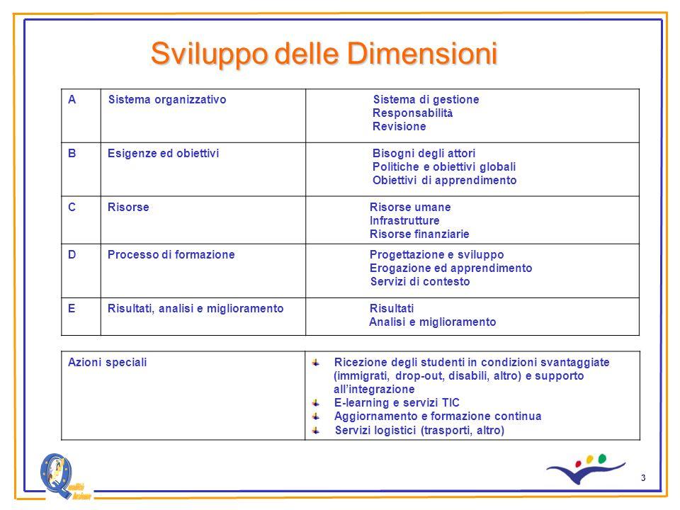 3 Sviluppo delle Dimensioni ASistema organizzativo Sistema di gestione Responsabilit à Revisione BEsigenze ed obiettivi Bisogni degli attori Politiche