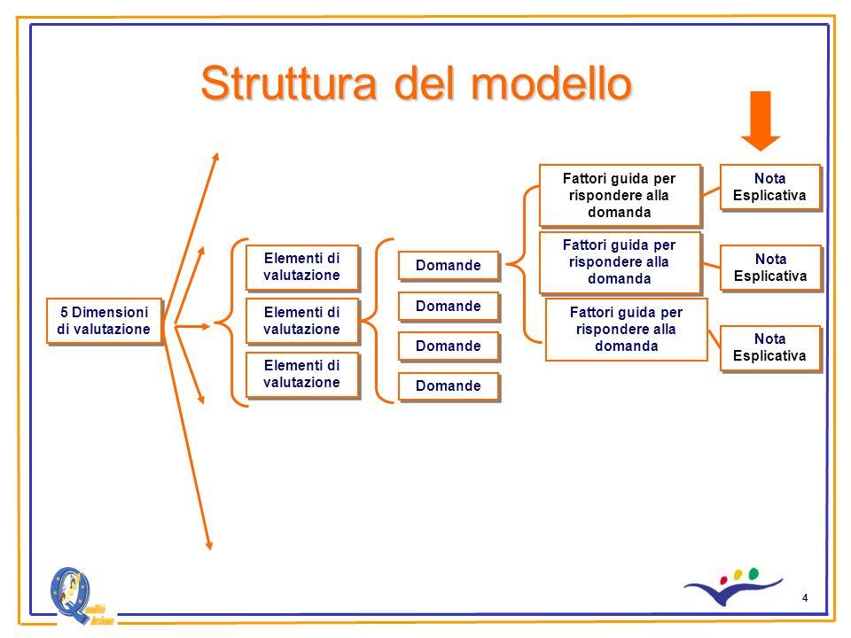 4 Struttura del modello 5 Dimensioni di valutazione Nota Esplicativa Elementi di valutazione Domande Fattori guida per rispondere alla domanda