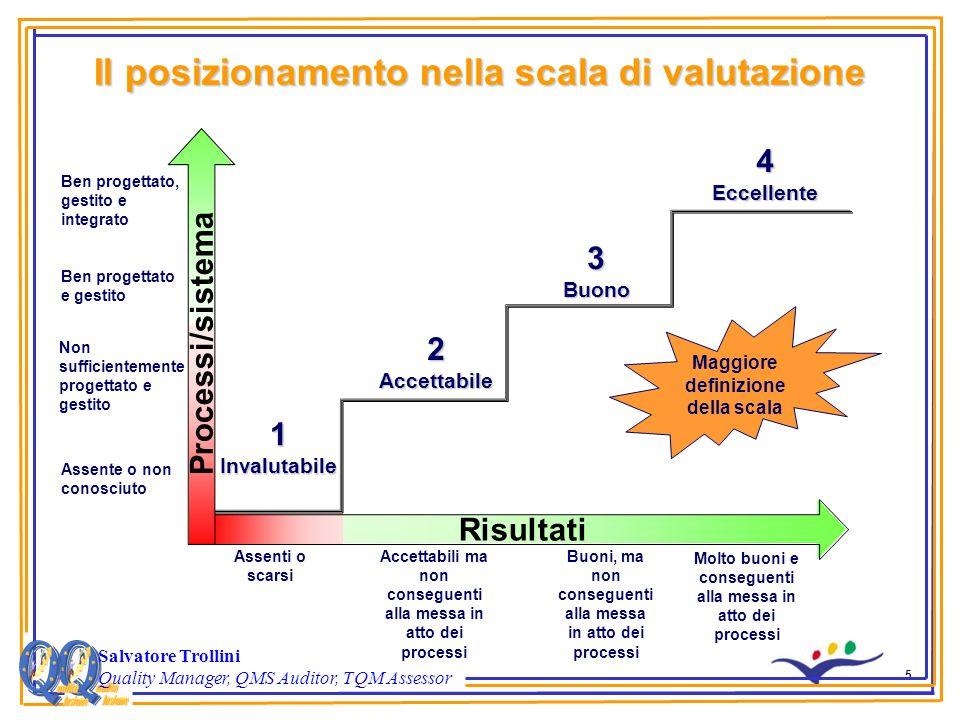 5 Il posizionamento nella scala di valutazione Salvatore Trollini Quality Manager, QMS Auditor, TQM Assessor Risultati Processi/sistema 1Invalutabile