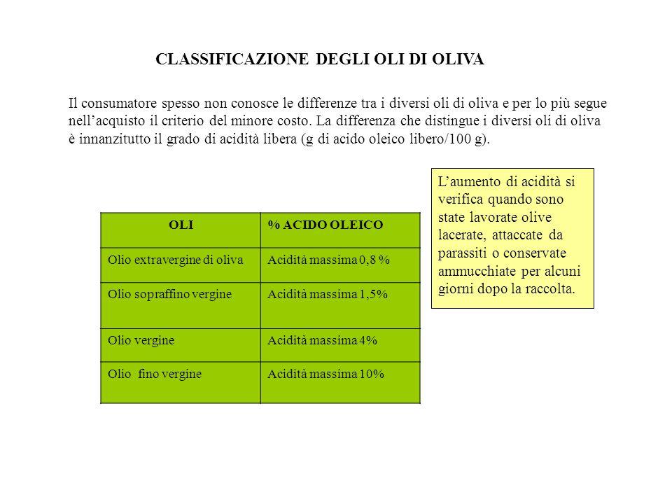 CLASSIFICAZIONE DEGLI OLI DI OLIVA Il consumatore spesso non conosce le differenze tra i diversi oli di oliva e per lo più segue nellacquisto il crite