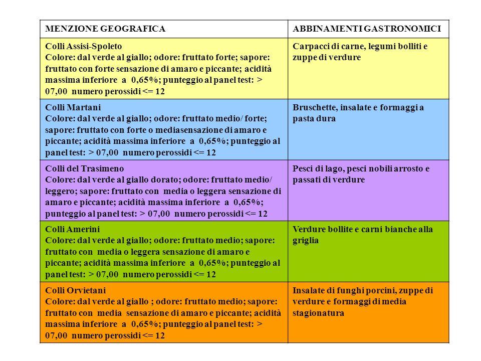 MENZIONE GEOGRAFICAABBINAMENTI GASTRONOMICI Colli Assisi-Spoleto Colore: dal verde al giallo; odore: fruttato forte; sapore: fruttato con forte sensaz