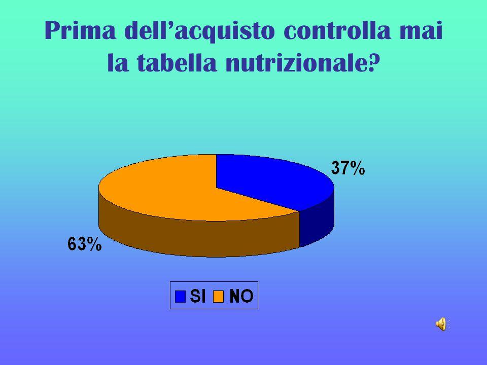 Prima dellacquisto controlla mai la tabella nutrizionale?