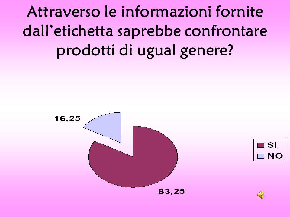 Attraverso le informazioni fornite dalletichetta saprebbe confrontare prodotti di ugual genere?