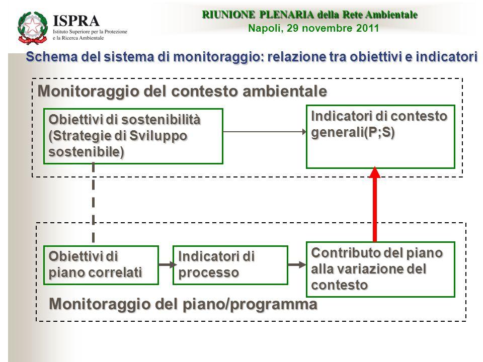 Schema del sistema di monitoraggio: relazione tra obiettivi e indicatori Monitoraggio del contesto ambientale RIUNIONE PLENARIA della Rete Ambientale