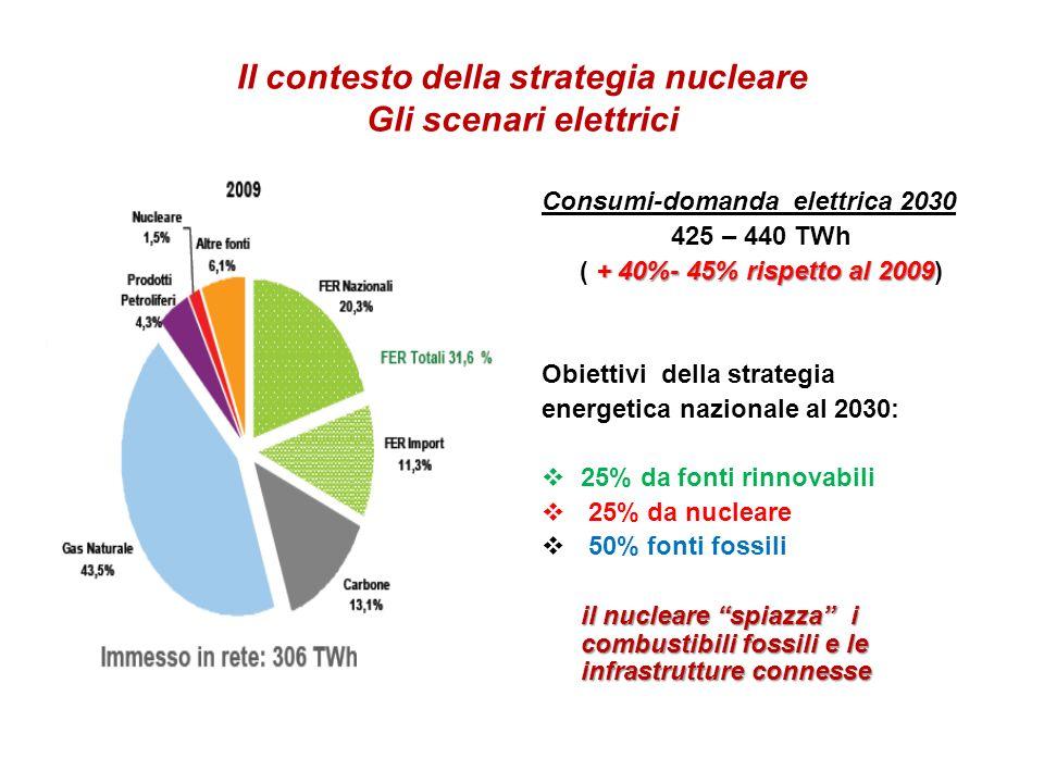 Il contesto della strategia nucleare Gli scenari elettrici Consumi-domanda elettrica 2030 425 – 440 TWh + 40%- 45% rispetto al 2009 ( + 40%- 45% rispetto al 2009) Obiettivi della strategia energetica nazionale al 2030: 25% da fonti rinnovabili 25% da nucleare 50% fonti fossili il nucleare spiazza i combustibili fossili e le infrastrutture connesse