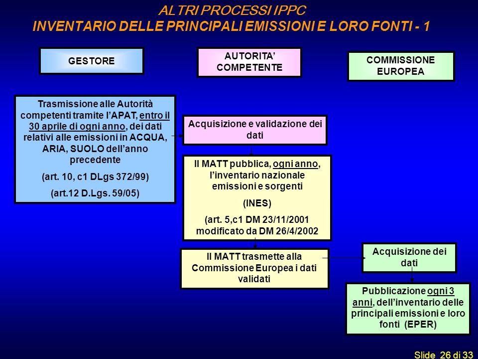 Slide 26 di 33 GESTORE AUTORITA COMPETENTE COMMISSIONE EUROPEA Trasmissione alle Autorità competenti tramite lAPAT, entro il 30 aprile di ogni anno, d