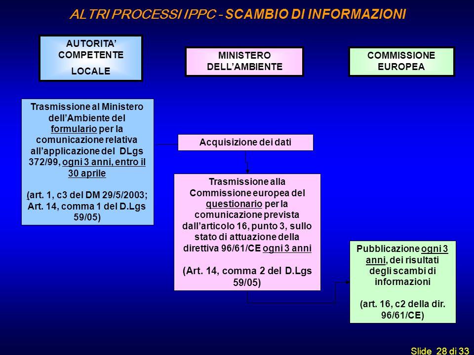 Slide 28 di 33 AUTORITA COMPETENTE LOCALE MINISTERO DELLAMBIENTE COMMISSIONE EUROPEA Trasmissione al Ministero dellAmbiente del formulario per la comu