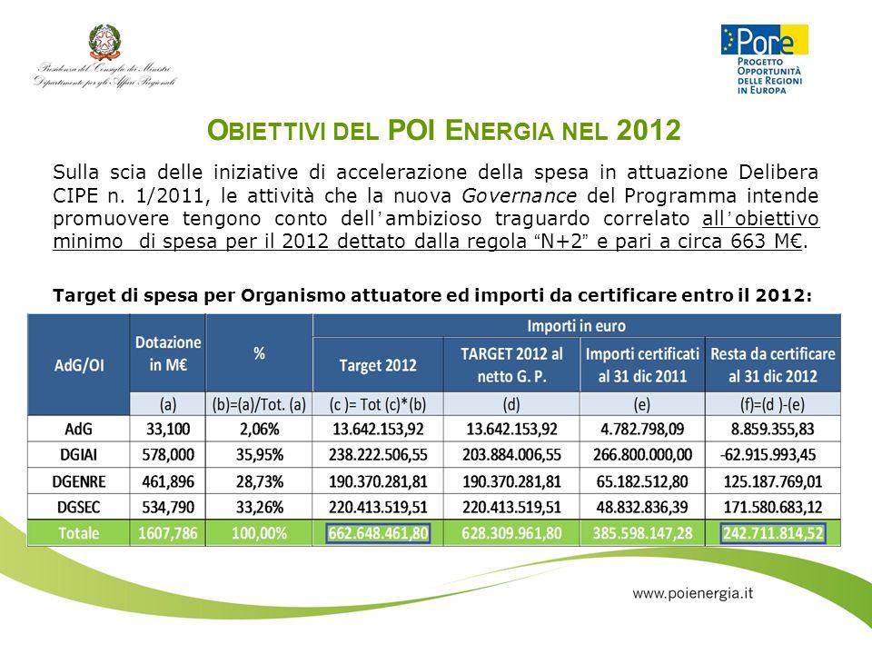 O BIETTIVI DEL POI E NERGIA NEL 2012 Sulla scia delle iniziative di accelerazione della spesa in attuazione Delibera CIPE n. 1/2011, le attività che l