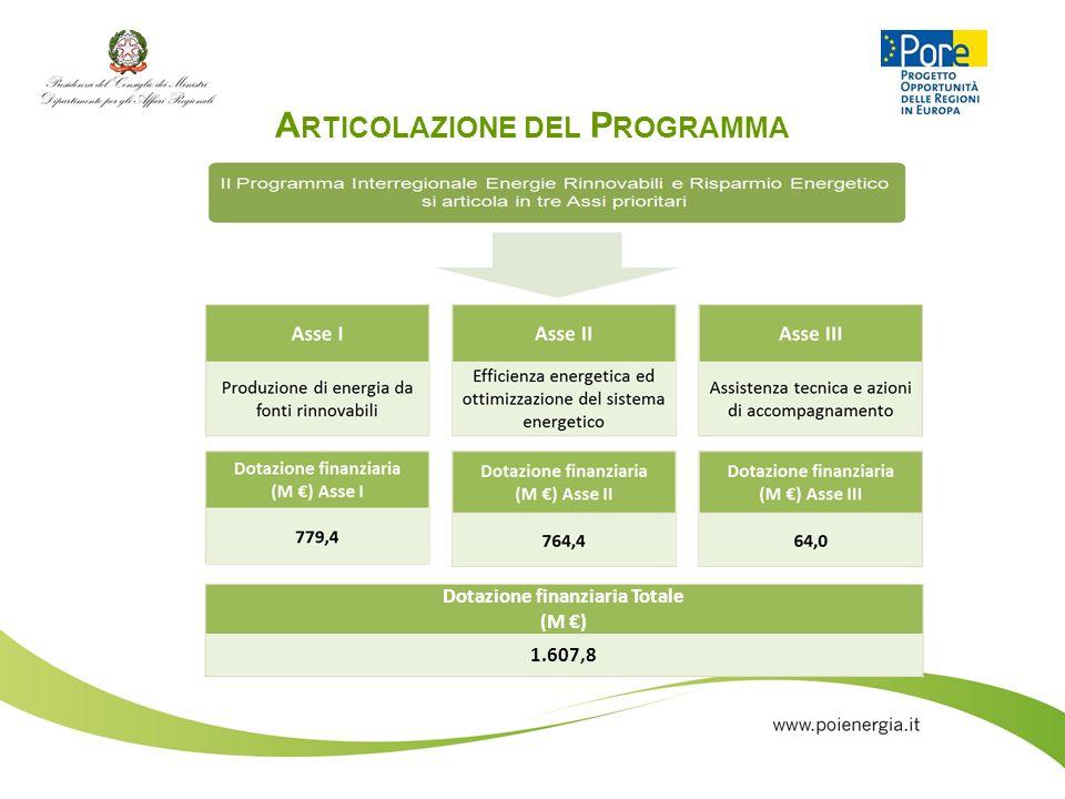 A RTICOLAZIONE DEL P ROGRAMMA Dotazione finanziaria Totale (M ) 1.607,8