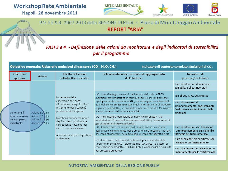 P.O. F.E.S.R. 2007-2013 della REGIONE PUGLIA - Piano di Monitoraggio Ambientale REPORT ARIA Workshop Rete Ambientale Napoli, 28 novembre 2011 AUTORITA