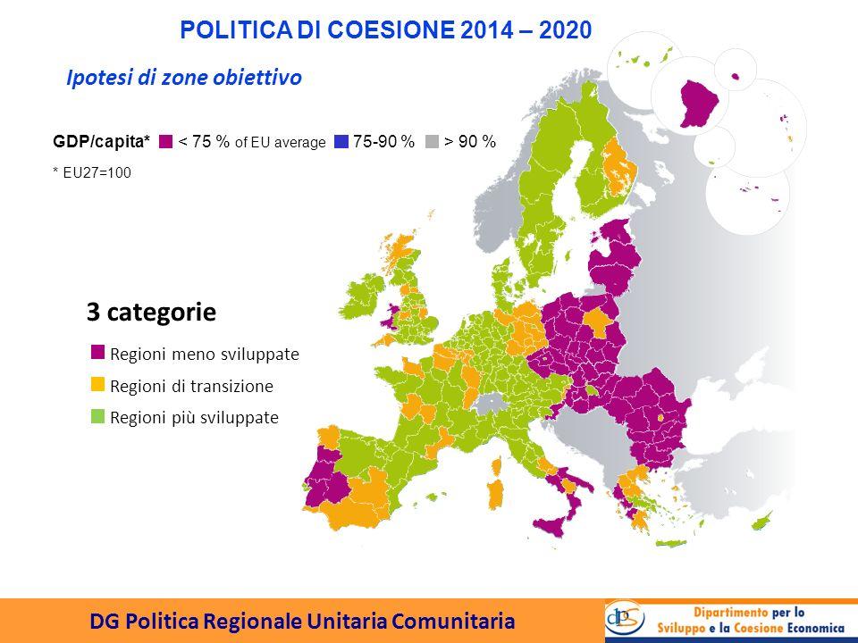 DG Politica Regionale Unitaria Comunitaria 3 categorie Regioni meno sviluppate Regioni di transizione Regioni più sviluppate < 75 % of EU average GDP/capita* * EU27=100 75-90 %> 90 % Ipotesi di zone obiettivo POLITICA DI COESIONE 2014 – 2020