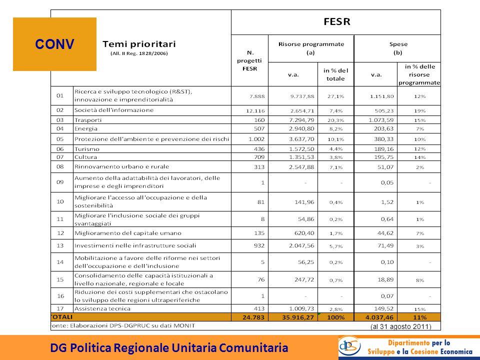 DG Politica Regionale Unitaria Comunitaria CONV (al 31 agosto 2011)