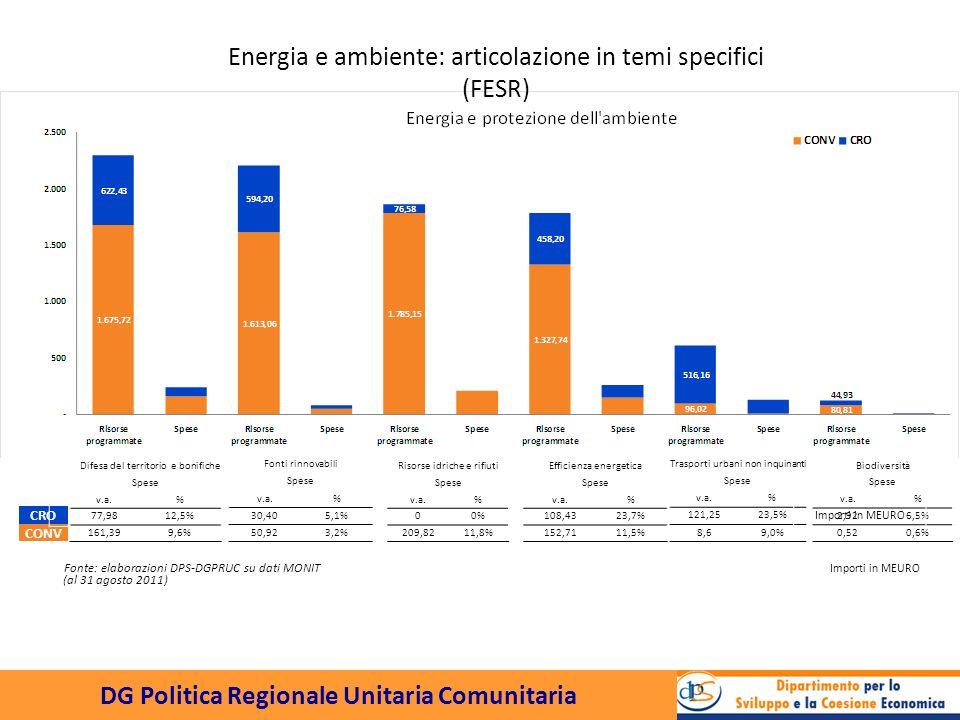 DG Politica Regionale Unitaria Comunitaria Difesa del territorio e bonifiche Spese v.a.% 77,9812,5% 161,399,6% Fonti rinnovabili Spese v.a.% 30,405,1% 50,923,2% Risorse idriche e rifiuti Spese v.a.% 00% 209,8211,8% Efficienza energetica Spese v.a.% 108,4323,7% 152,7111,5% Trasporti urbani non inquinanti Spese v.a.% 121,2523,5% 8,69,0% Biodiversità Spese v.a.% 2,926,5% 0,520,6% CRO CONV Importi in MEURO Energia e ambiente: articolazione in temi specifici (FESR) Fonte: elaborazioni DPS-DGPRUC su dati MONIT Importi in MEURO (al 31 agosto 2011)
