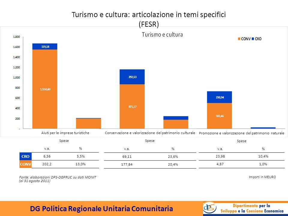 DG Politica Regionale Unitaria Comunitaria Aiuti per le imprese turistiche Spese v.a.% CRO 6,565,5% CONV 202,213,0% Conservazione e valorizzazione del patrimonio culturale Spese v.a.% 69,1123,6% 177,8420,4% Promozione e valorizzazione del patrimonio naturale Spese v.a.% 23,9810,4% 4,871,0% Fonte: elaborazioni DPS-DGPRUC su dati MONIT Importi in MEURO Turismo e cultura: articolazione in temi specifici (FESR) (al 31 agosto 2011)