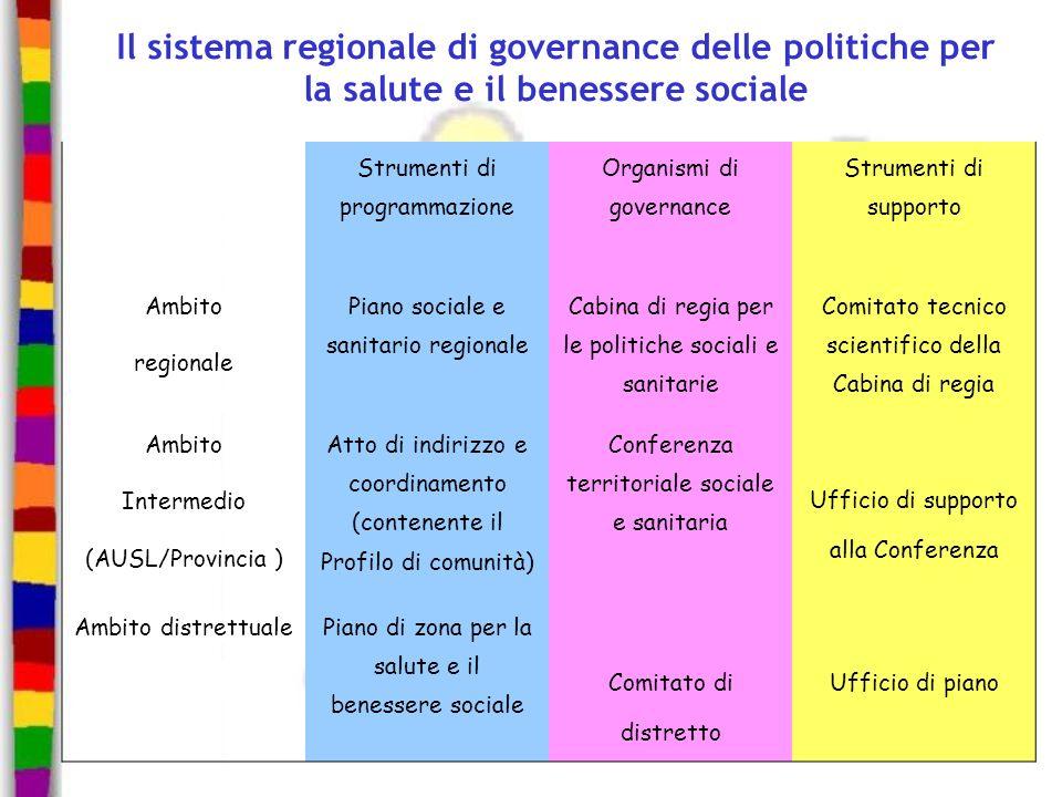 Il sistema regionale di governance delle politiche per la salute e il benessere sociale Strumenti di programmazione Organismi di governance Strumenti
