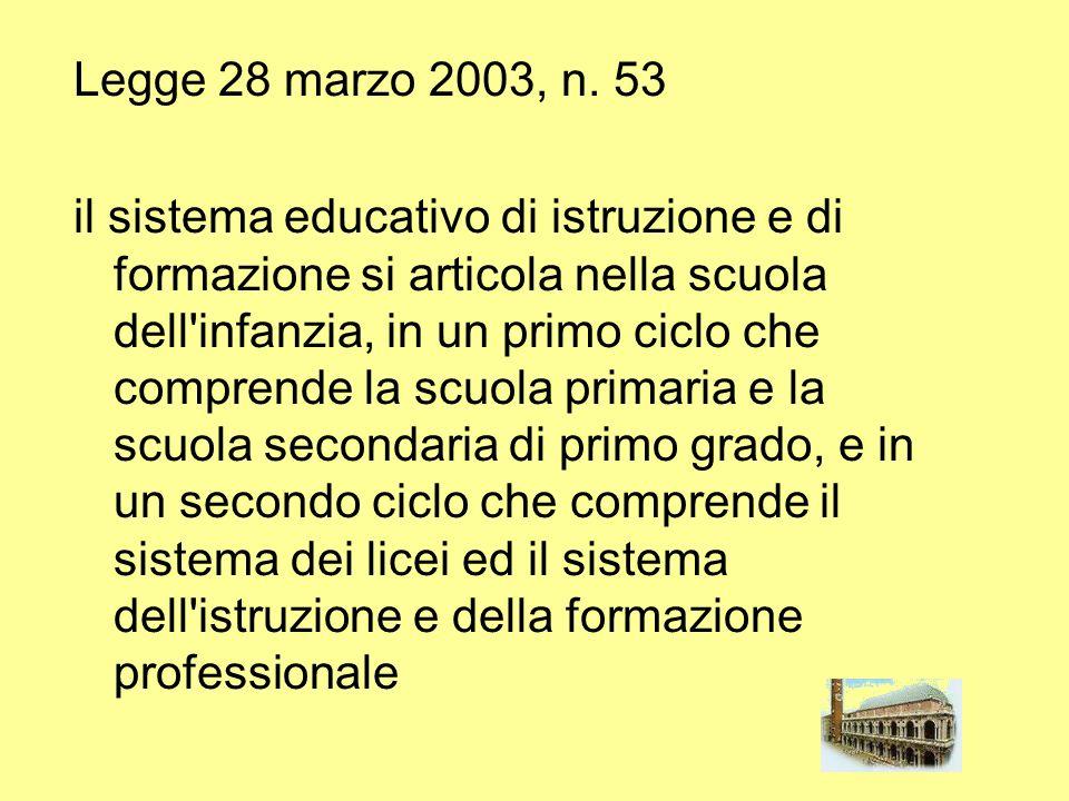 Legge 28 marzo 2003, n. 53 il sistema educativo di istruzione e di formazione si articola nella scuola dell'infanzia, in un primo ciclo che comprende