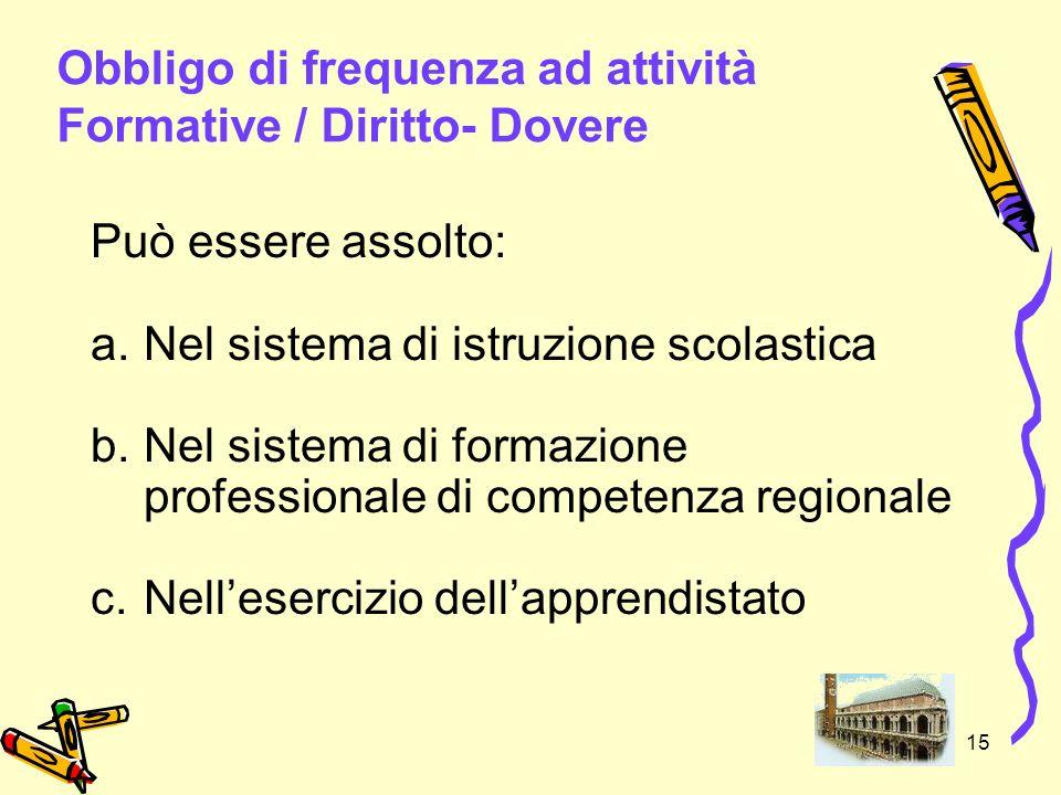 15 Obbligo di frequenza ad attività Formative / Diritto- Dovere Può essere assolto: a.Nel sistema di istruzione scolastica b.Nel sistema di formazione