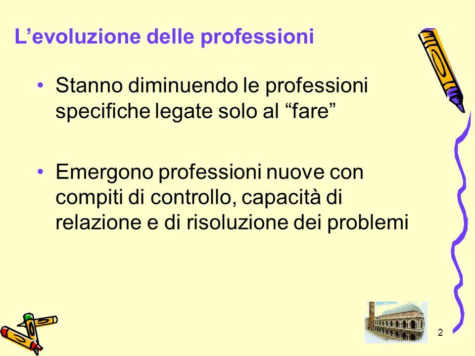 2 Stanno diminuendo le professioni specifiche legate solo al fare Emergono professioni nuove con compiti di controllo, capacità di relazione e di riso