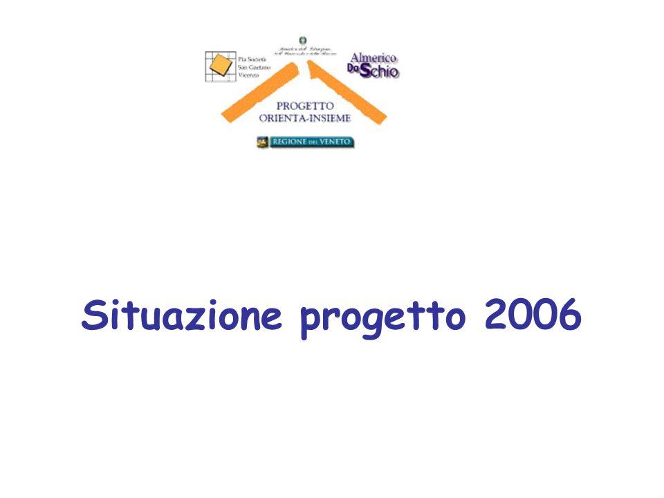 Situazione progetto 2006