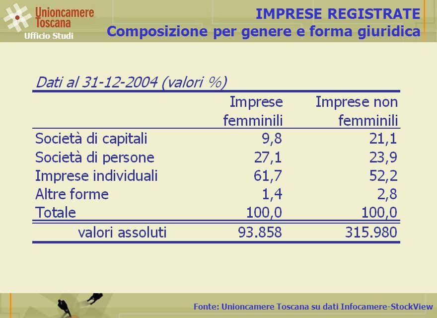 Fonte: Unioncamere Toscana su dati Infocamere-StockView IMPRESE REGISTRATE Composizione per genere e forma giuridica Ufficio Studi