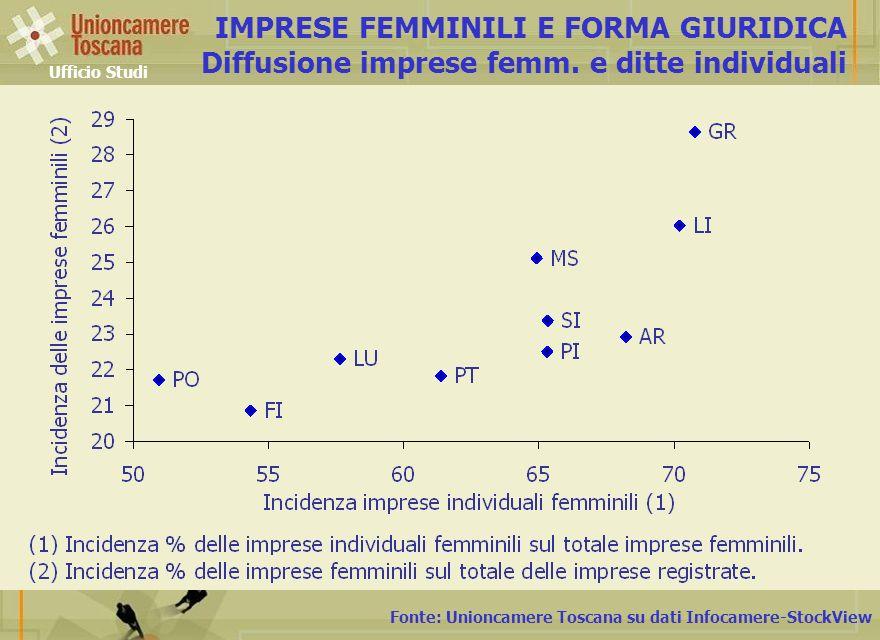 Fonte: Unioncamere Toscana su dati Infocamere-StockView IMPRESE FEMMINILI E FORMA GIURIDICA Diffusione imprese femm.