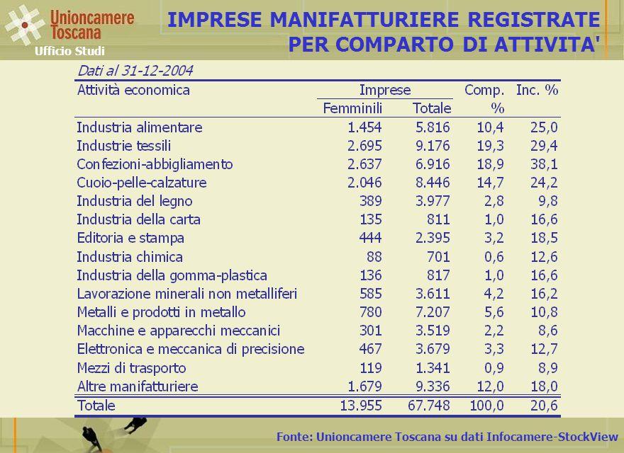 Fonte: Unioncamere Toscana su dati Infocamere-StockView IMPRESE MANIFATTURIERE REGISTRATE PER COMPARTO DI ATTIVITA Ufficio Studi