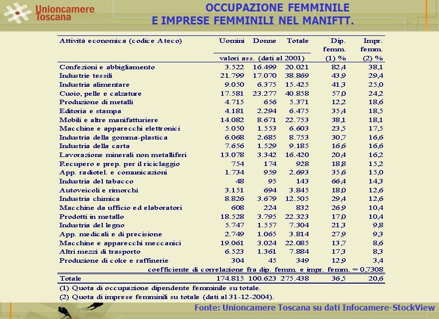 Fonte: Unioncamere Toscana su dati Infocamere-StockView OCCUPAZIONE FEMMINILE E IMPRESE FEMMINILI NEL MANIFTT.