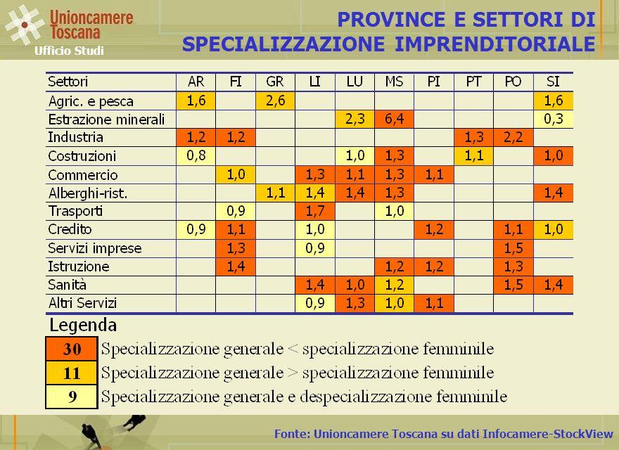 Fonte: Unioncamere Toscana su dati Infocamere-StockView PROVINCE E SETTORI DI SPECIALIZZAZIONE IMPRENDITORIALE Ufficio Studi