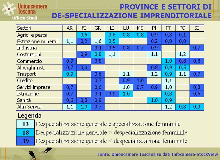 Fonte: Unioncamere Toscana su dati Infocamere-StockView PROVINCE E SETTORI DI DE-SPECIALIZZAZIONE IMPRENDITORIALE Ufficio Studi