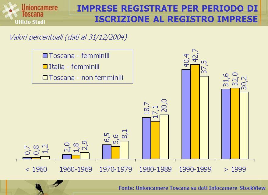 Fonte: Unioncamere Toscana su dati Infocamere-StockView IMPRESE REGISTRATE PER PERIODO DI ISCRIZIONE AL REGISTRO IMPRESE Ufficio Studi