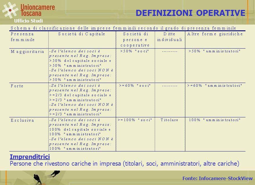 Fonte: Unioncamere Toscana su dati Infocamere-StockView IMPRESE REGISTRATE PER SETTORE DI ATTIVITA Ufficio Studi