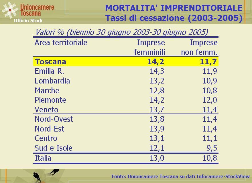 Fonte: Unioncamere Toscana su dati Infocamere-StockView MORTALITA IMPRENDITORIALE Tassi di cessazione (2003-2005) Ufficio Studi