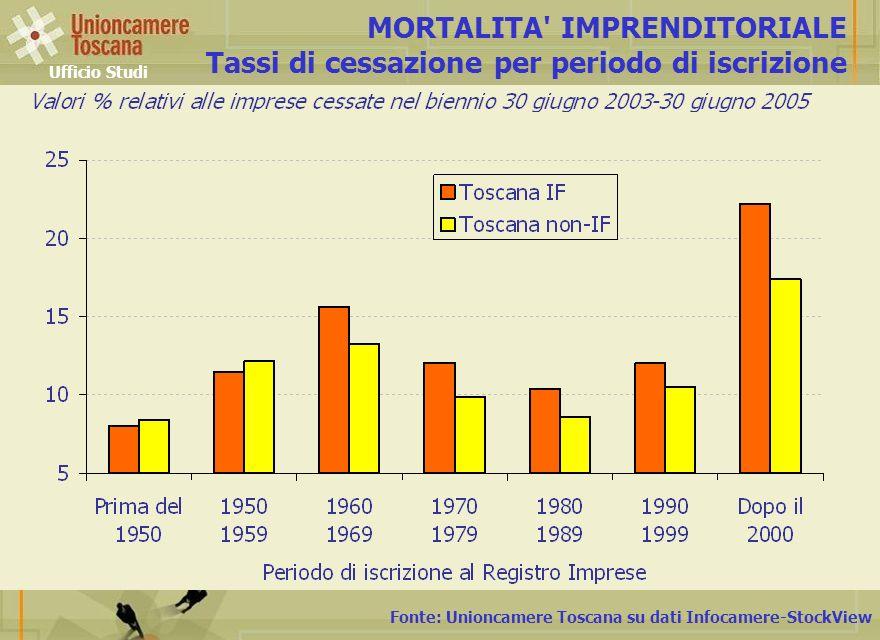 Fonte: Unioncamere Toscana su dati Infocamere-StockView MORTALITA IMPRENDITORIALE Tassi di cessazione per periodo di iscrizione Ufficio Studi
