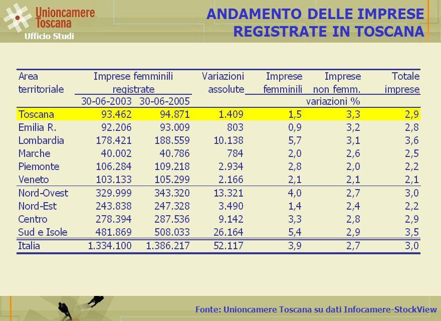 Fonte: Unioncamere Toscana su dati Infocamere-StockView ANDAMENTO DELLE IMPRESE REGISTRATE IN TOSCANA Ufficio Studi