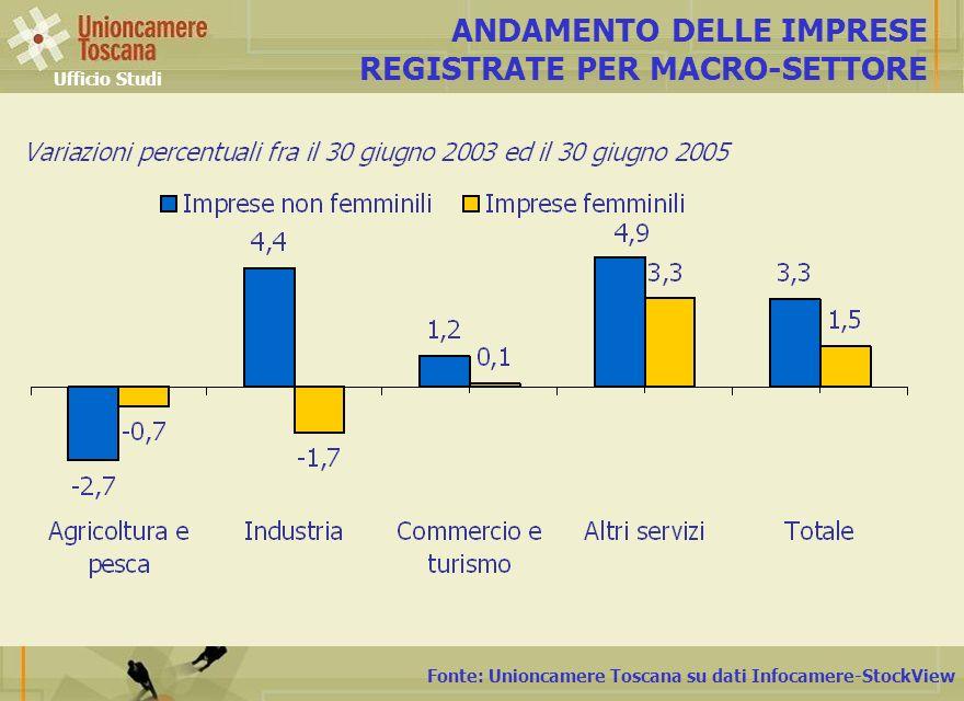 Fonte: Unioncamere Toscana su dati Infocamere-StockView ANDAMENTO DELLE IMPRESE REGISTRATE PER MACRO-SETTORE Ufficio Studi