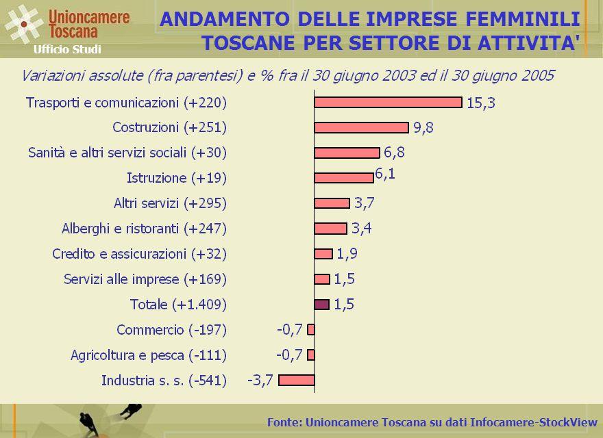 Fonte: Unioncamere Toscana su dati Infocamere-StockView ANDAMENTO DELLE IMPRESE FEMMINILI TOSCANE PER SETTORE DI ATTIVITA Ufficio Studi
