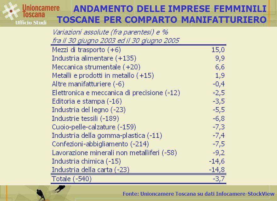 Fonte: Unioncamere Toscana su dati Infocamere-StockView ANDAMENTO DELLE IMPRESE FEMMINILI TOSCANE PER COMPARTO MANIFATTURIERO Ufficio Studi