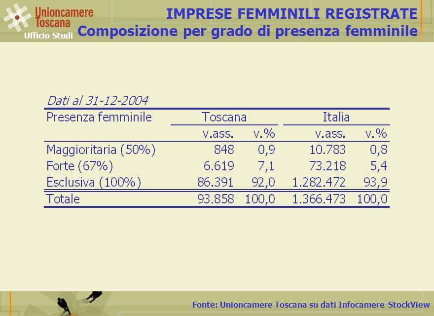 Fonte: Unioncamere Toscana su dati Infocamere-StockView IMPRESE FEMMINILI REGISTRATE Composizione per grado di presenza femminile Ufficio Studi